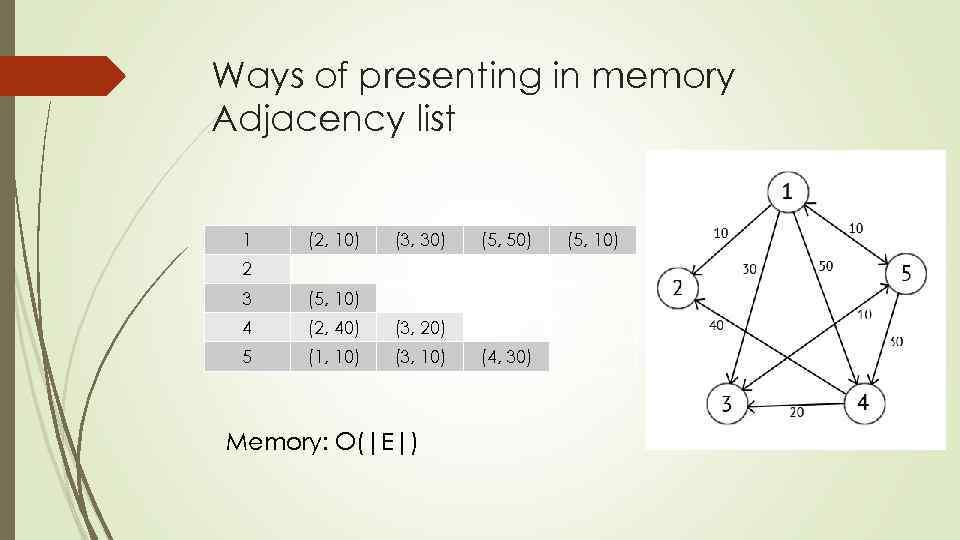 Ways of presenting in memory Adjacency list 1 (2, 10) (3, 30) (5, 50)