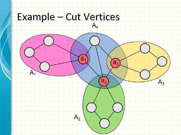 Example – Cut Vertices