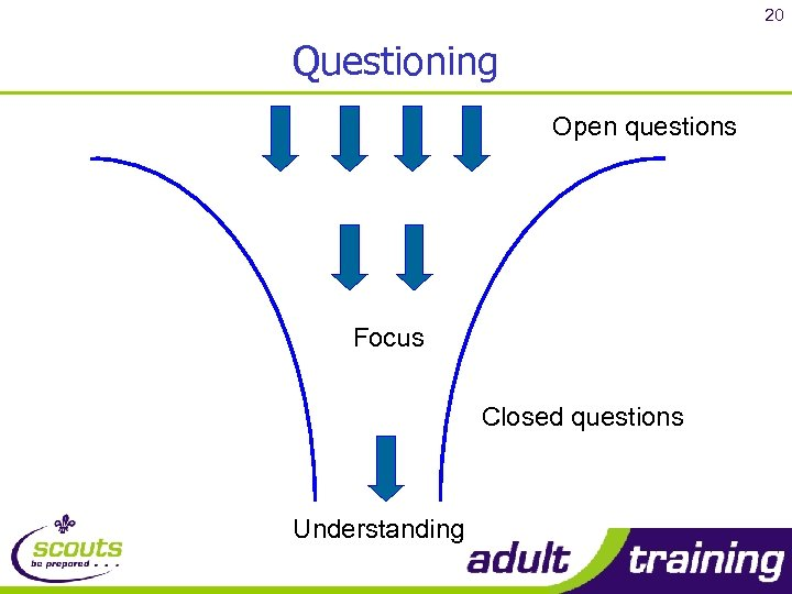 20 Questioning Open questions Focus Closed questions Understanding