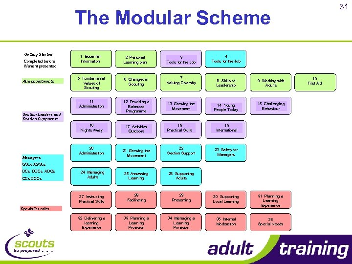 31 The Modular Scheme Getting Started 2 Personal Learning plan 3 Tools for the