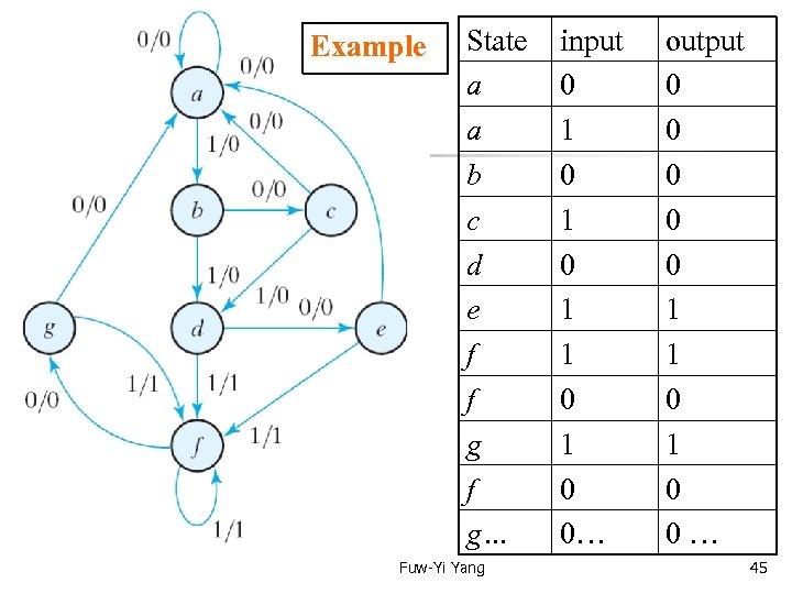 Example State a a b c d e f f g… Fuw-Yi Yang input
