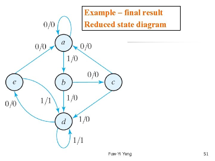 Example – final result Reduced state diagram Fuw-Yi Yang 51