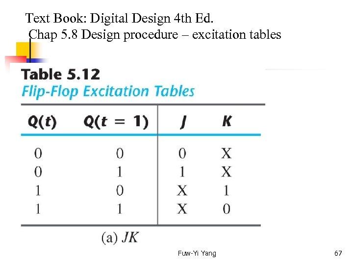 Text Book: Digital Design 4 th Ed. Chap 5. 8 Design procedure –