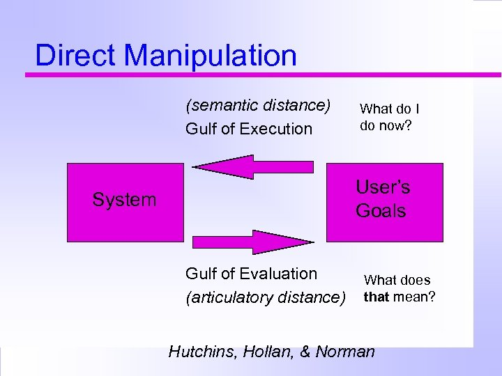 Direct Manipulation (semantic distance) Gulf of Execution What do I do now? User's Goals