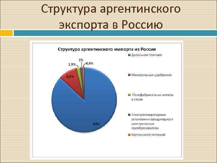 Структура аргентинского экспорта в Россию