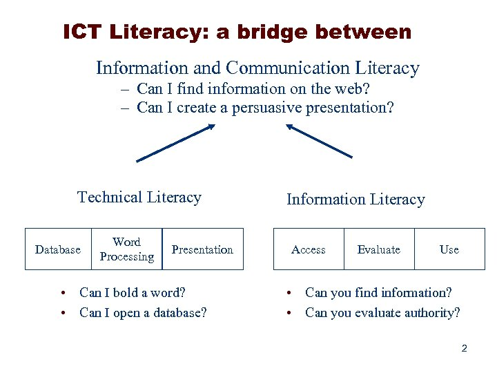ICT Literacy: a bridge between Information and Communication Literacy – Can I find information