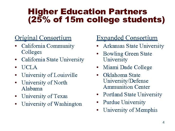 Higher Education Partners (25% of 15 m college students) Original Consortium Expanded Consortium •