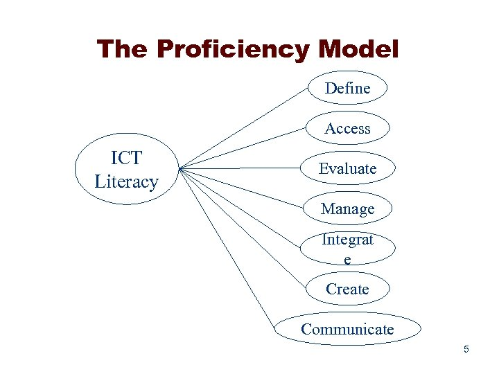The Proficiency Model Define Access ICT Literacy Evaluate Manage Integrat e Create Communicate 5