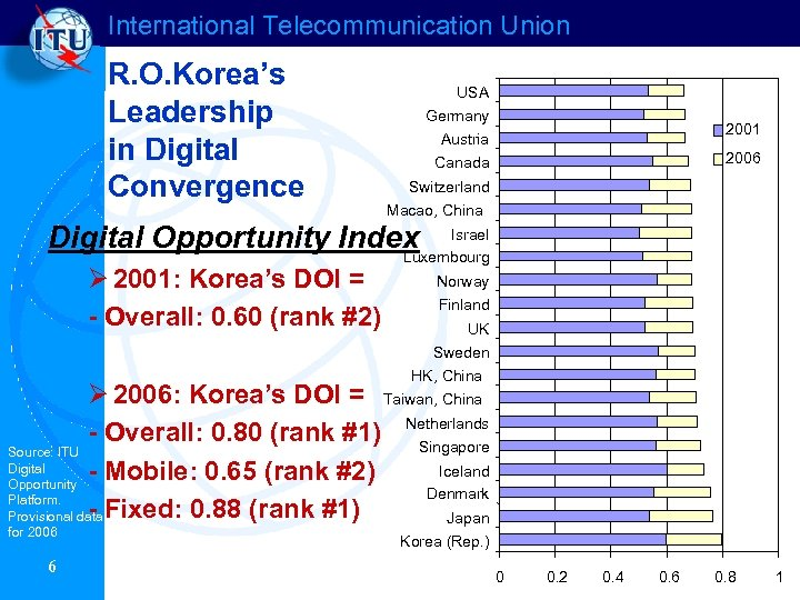International Telecommunication Union R. O. Korea's Leadership in Digital Convergence USA Germany Austria 2001