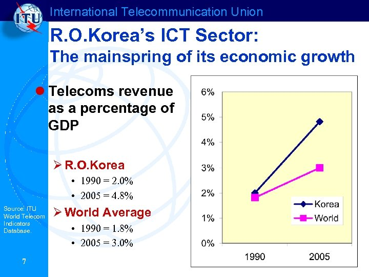 International Telecommunication Union R. O. Korea's ICT Sector: The mainspring of its economic growth