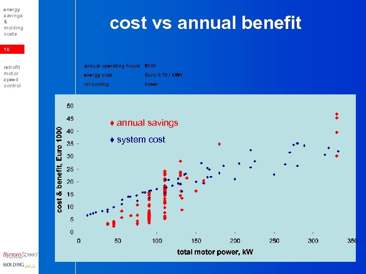 energy savings & molding costs cost vs annual benefit 18 retrofit motor speed control