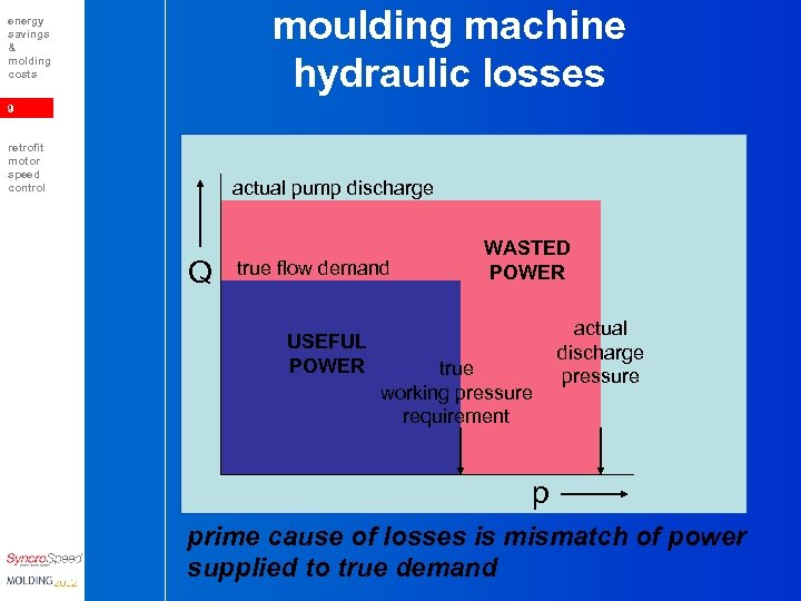 moulding machine hydraulic losses energy savings & molding costs 9 retrofit motor speed control