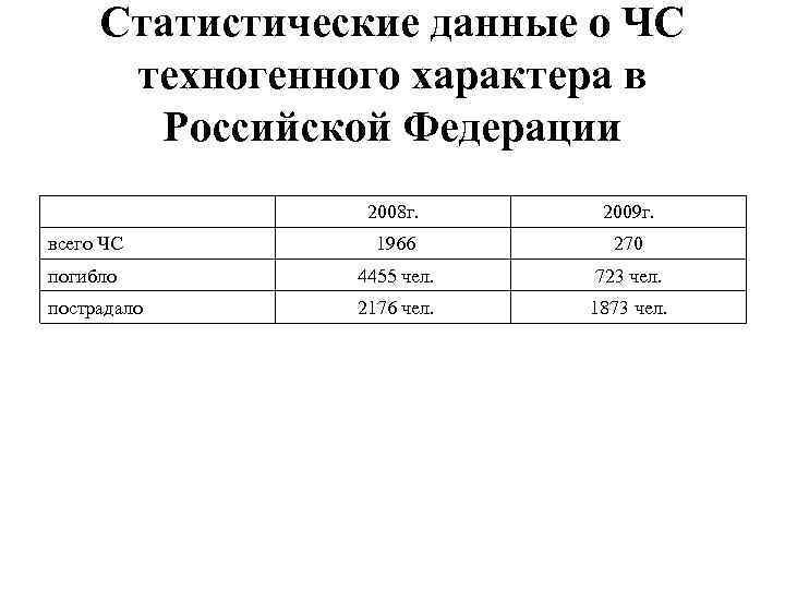 Статистические данные о ЧС техногенного характера в Российской Федерации 2008 г. 2009 г. всего