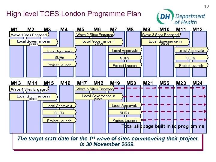 10 High level TCES London Programme Plan M 1 M 2 M 3 M