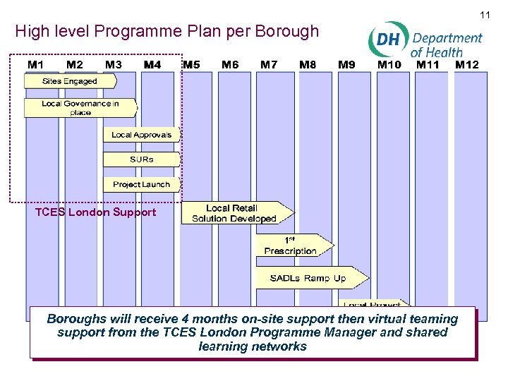 11 High level Programme Plan per Borough TCES London Support Boroughs will receive 4
