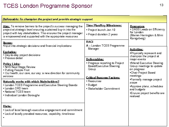 TCES London Programme Sponsor 13 Deliverable: To champion the project and provide strategic support