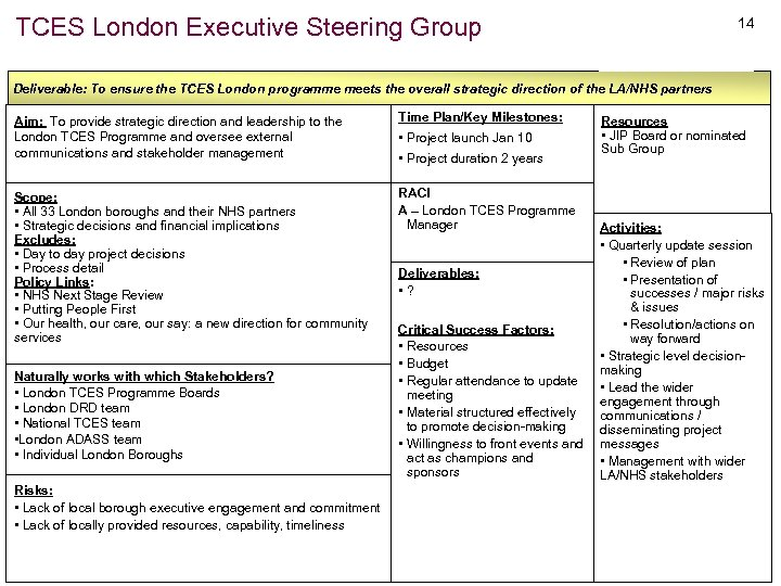 TCES London Executive Steering Group 14 Deliverable: To ensure the TCES London programme meets