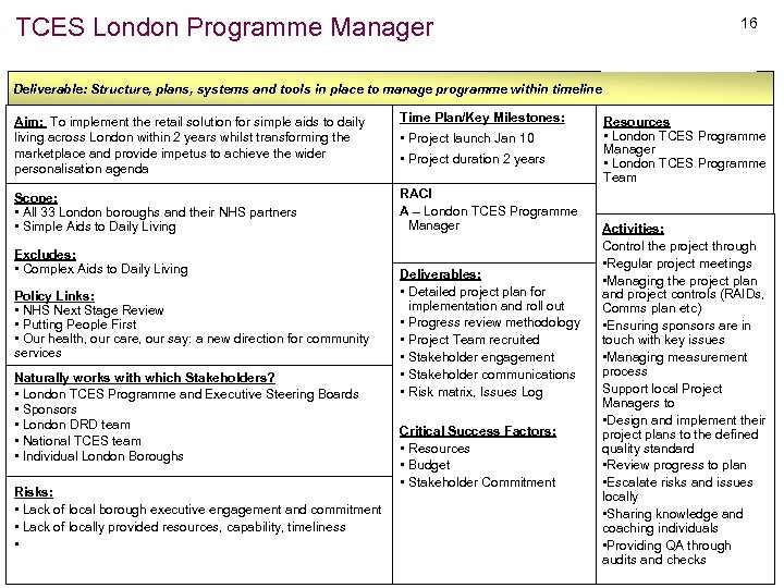 TCES London Programme Manager 16 Deliverable: Structure, plans, systems and tools in place to