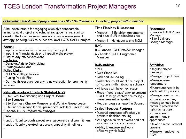 TCES London Transformation Project Managers 17 Deliverable: Initiate local project and pass Start Up