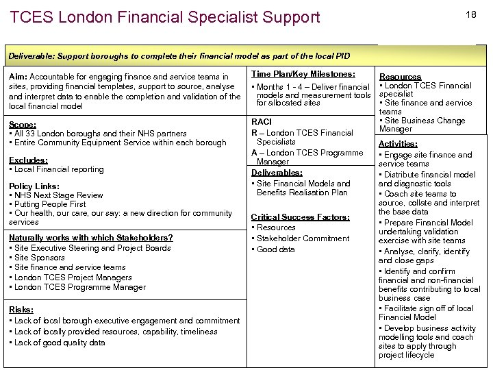 TCES London Financial Specialist Support 18 Deliverable: Support boroughs to complete their financial model
