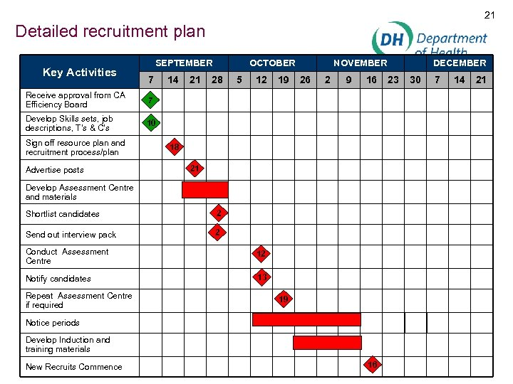 21 Detailed recruitment plan Key Activities SEPTEMBER 7 Receive approval from CA Efficiency Board