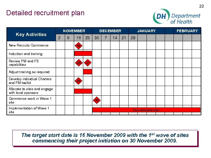 22 Detailed recruitment plan Key Activities New Recruits Commence NOVEMBER 2 9 16 DECEMBER