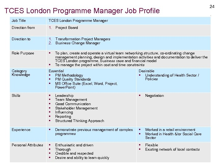 TCES London Programme Manager Job Profile Job Title TCES London Programme Manager Direction from