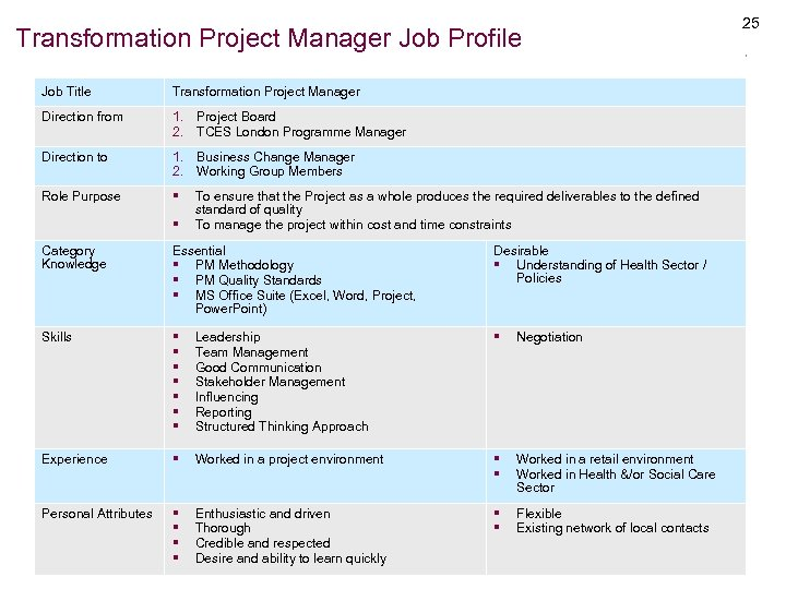 Transformation Project Manager Job Profile Job Title Transformation Project Manager Direction from 1. Project