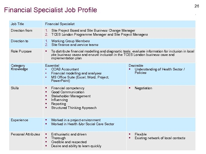 26 Financial Specialist Job Profile Job Title Financial Specialist Direction from 1. Site Project