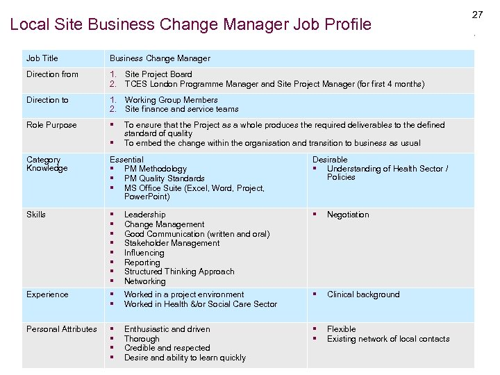 Local Site Business Change Manager Job Profile Job Title Business Change Manager Direction from