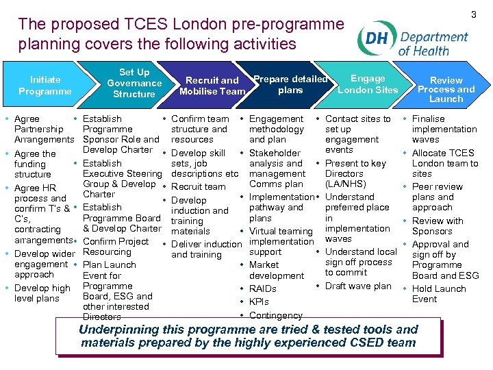 3 The proposed TCES London pre-programme planning covers the following activities Initiate Programme •