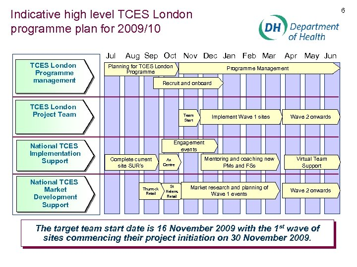 6 Indicative high level TCES London programme plan for 2009/10 Jul TCES London Programme