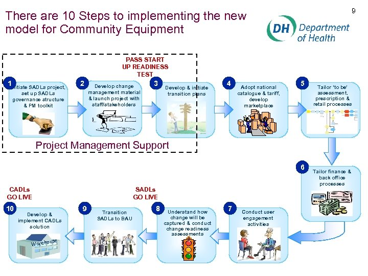 9 There are 10 Steps to implementing the new model for Community Equipment PASS