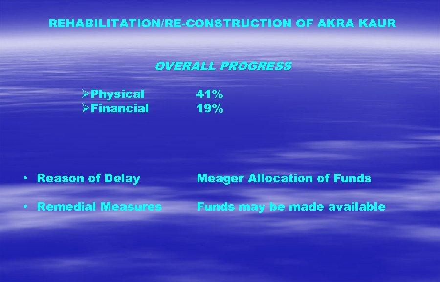 REHABILITATION/RE-CONSTRUCTION OF AKRA KAUR OVERALL PROGRESS Physical Financial 41% 19% • Reason of Delay