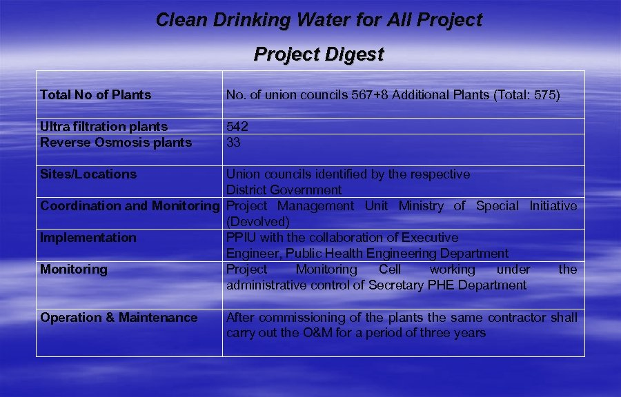 Clean Drinking Water for All Project Digest Total No of Plants No. of union