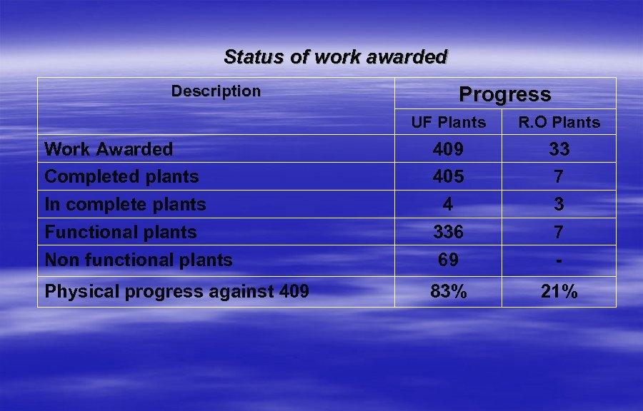 Status of work awarded Description Progress UF Plants R. O Plants Work Awarded Completed