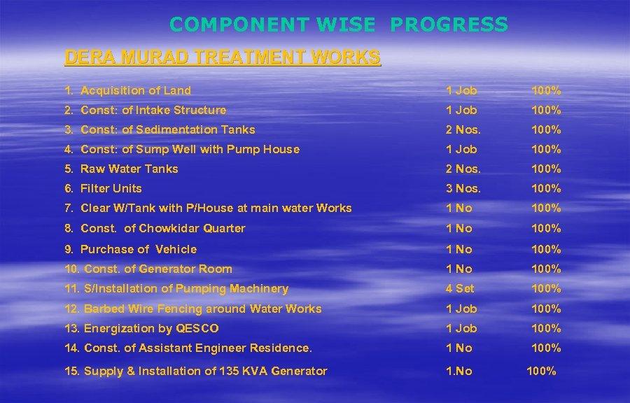 COMPONENT WISE PROGRESS DERA MURAD TREATMENT WORKS 1. Acquisition of Land 1 Job 100%