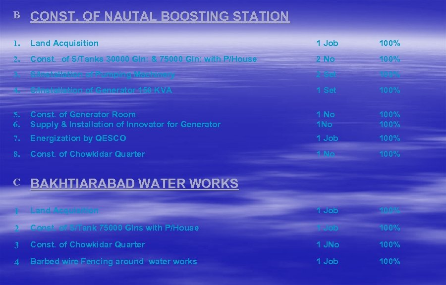 B CONST. OF NAUTAL BOOSTING STATION 1. Land Acquisition 1 Job 100% 2. Const.