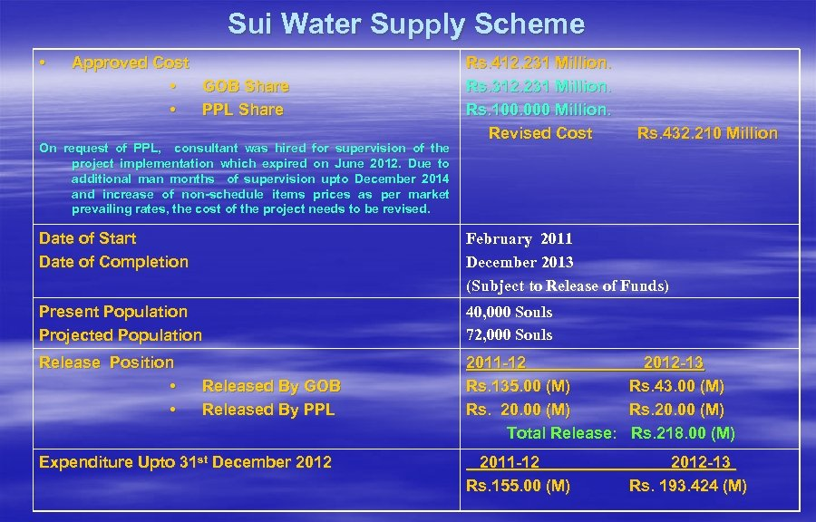 Sui Water Supply Scheme • Approved Cost • GOB Share • PPL Share On