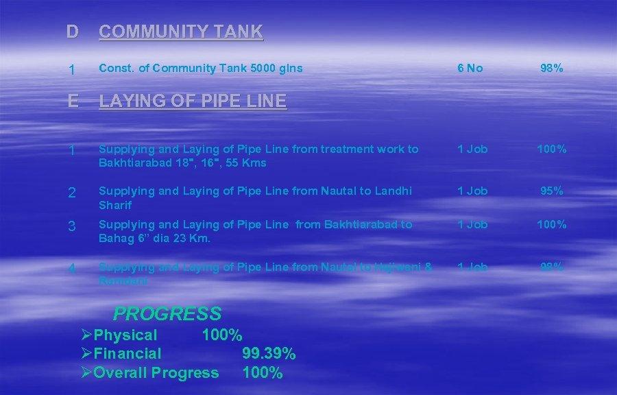 D COMMUNITY TANK 1 Const. of Community Tank 5000 glns E 6 No 98%