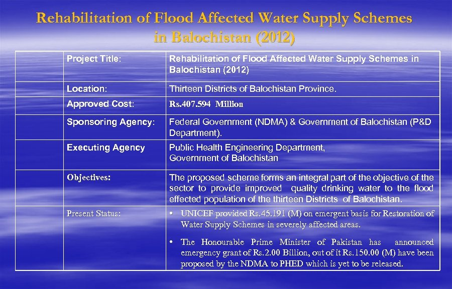 Rehabilitation of Flood Affected Water Supply Schemes in Balochistan (2012) Project Title: Rehabilitation of