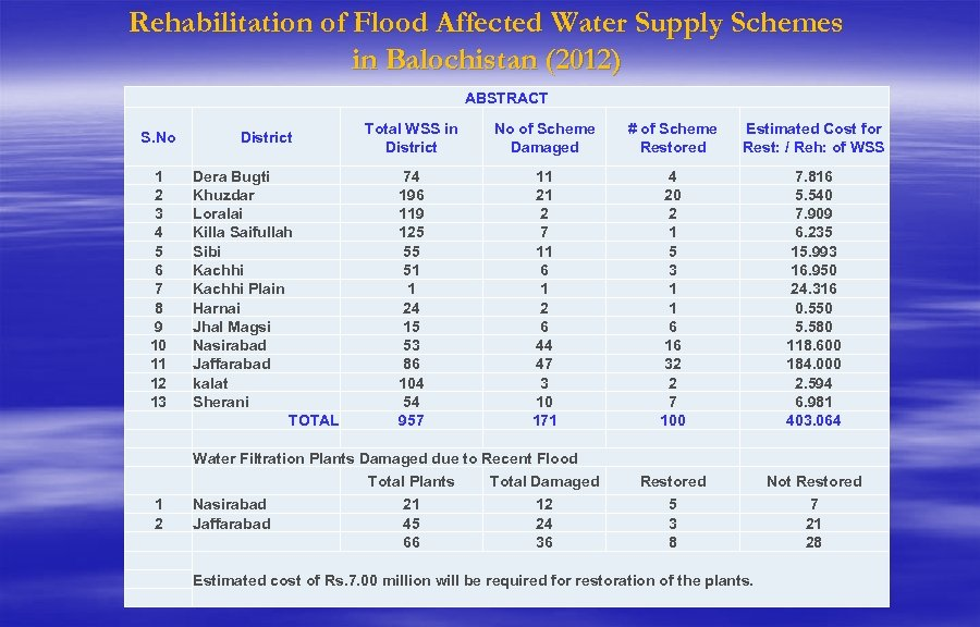 Rehabilitation of Flood Affected Water Supply Schemes in Balochistan (2012) ABSTRACT S. No District