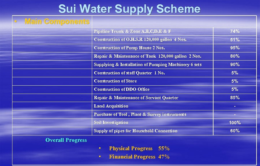 Sui Water Supply Scheme • Main Components Pipeline Trunk & Zone A. B, C,
