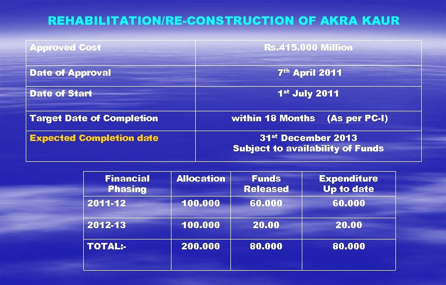 REHABILITATION/RE-CONSTRUCTION OF AKRA KAUR Approved Cost Rs. 415. 000 Million Date of Approval 7