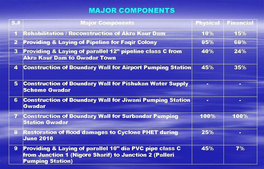 MAJOR COMPONENTS S. # Major Components Physical Financial 1 Rehabilitation / Reconstruction of Akra