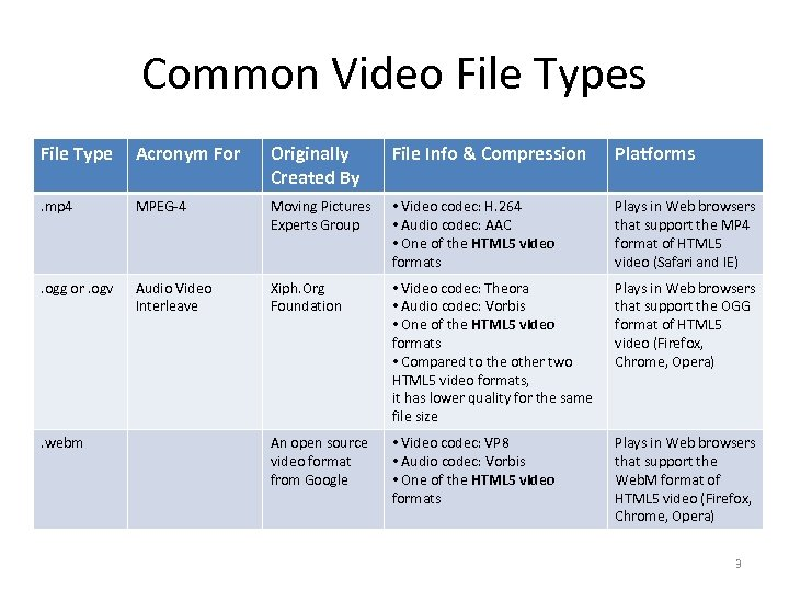 digital TV 1 Common Video File Types