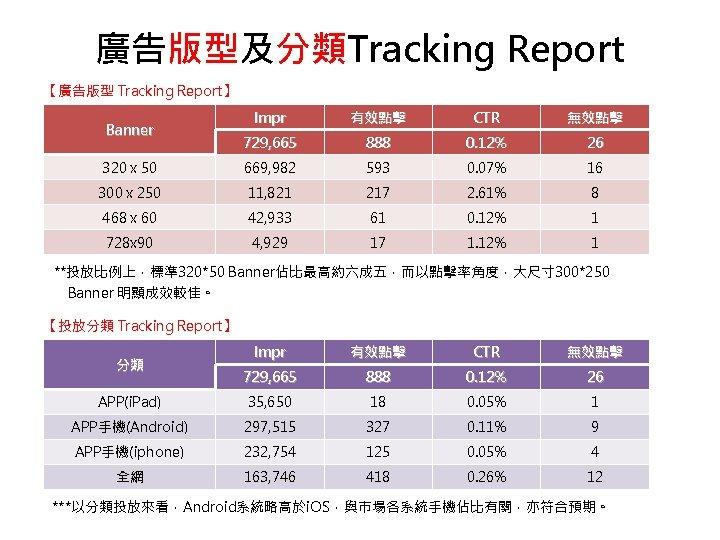 廣告版型及分類Tracking Report 【廣告版型 Tracking Report】 Impr 有效點擊 CTR 無效點擊 729, 665 888 0. 12%
