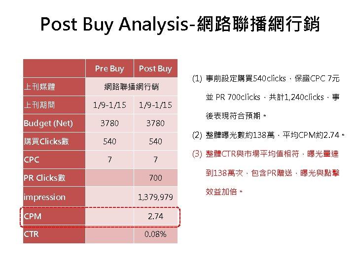 Post Buy Analysis-網路聯播網行銷   上刊媒體 上刊期間 Budget (Net) 購買Clicks數 CPC Pre Buy Post Buy
