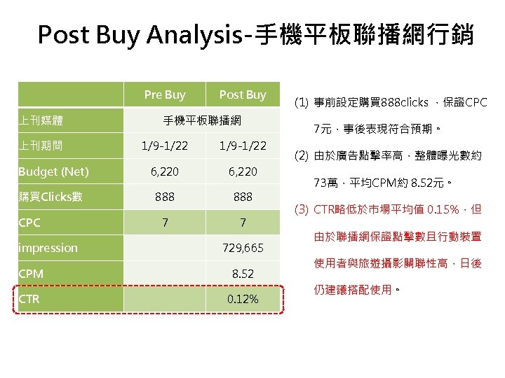 Post Buy Analysis-手機平板聯播網行銷   上刊媒體 上刊期間 Pre Buy Post Buy 手機平板聯播網 1/9 -1/22 Budget
