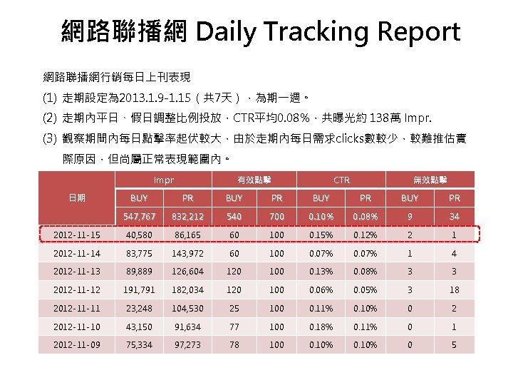 網路聯播網 Daily Tracking Report 網路聯播網行銷每日上刊表現 (1) 走期設定為 2013. 1. 9 -1. 15(共 7天),為期一週。 (2)
